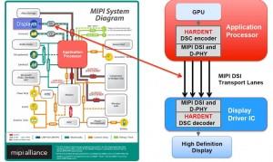VESA DSC Block Diagram - UHD Mobile Device