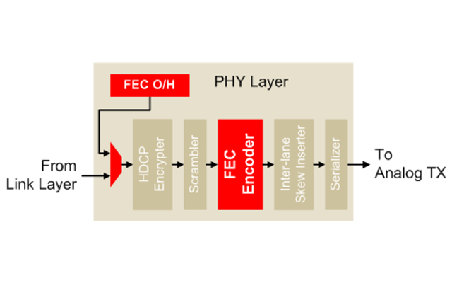 FEC Simple Block Diagram