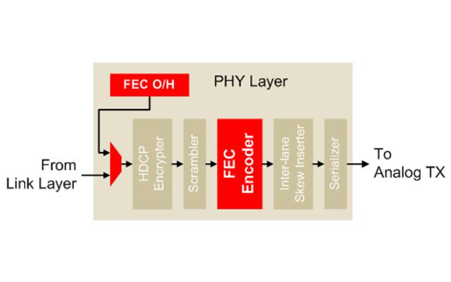 FEC Simple Block Diagram