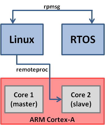 Example of an AMP system with Linux as the master