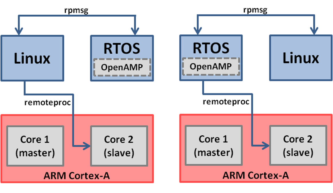Examples of the OpenAMP framework in a real-time operating system (RTOS)