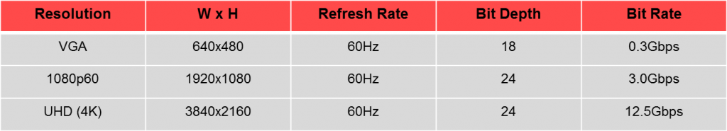 The evolution of video: display resolutions, refresh rates, and color depths have all increased over time